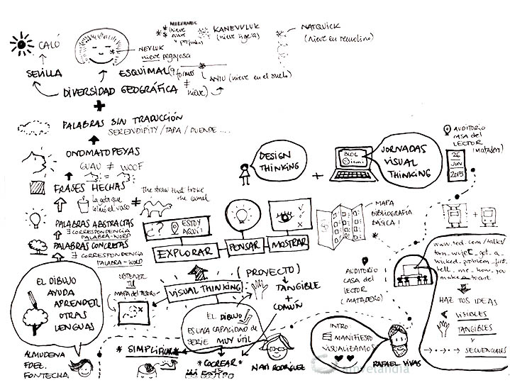 jornadavisualthinking_amvelandia1_blog
