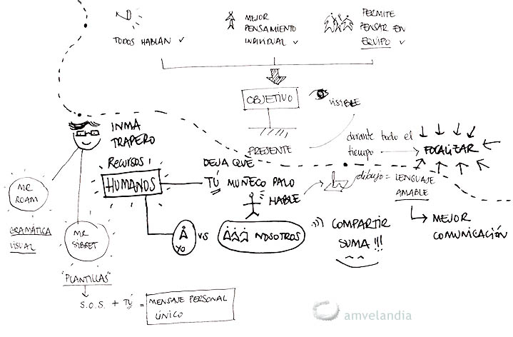 jornadavisualthinking_amvelandia3_blog